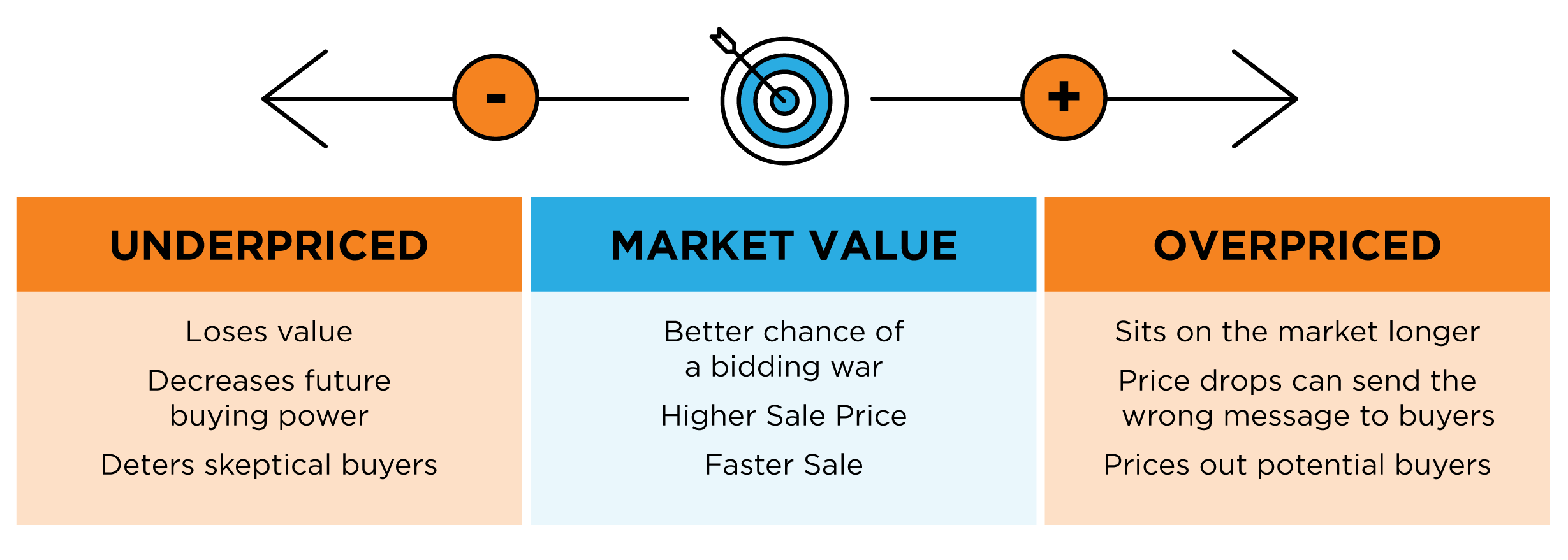 Selling Your House? Make Sure You Price It Right. | Simplifying the Market