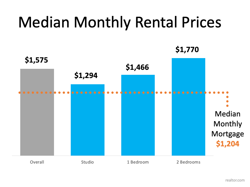 With Rents on the Rise – Is Now the Time To Buy?   Simplifying The Market