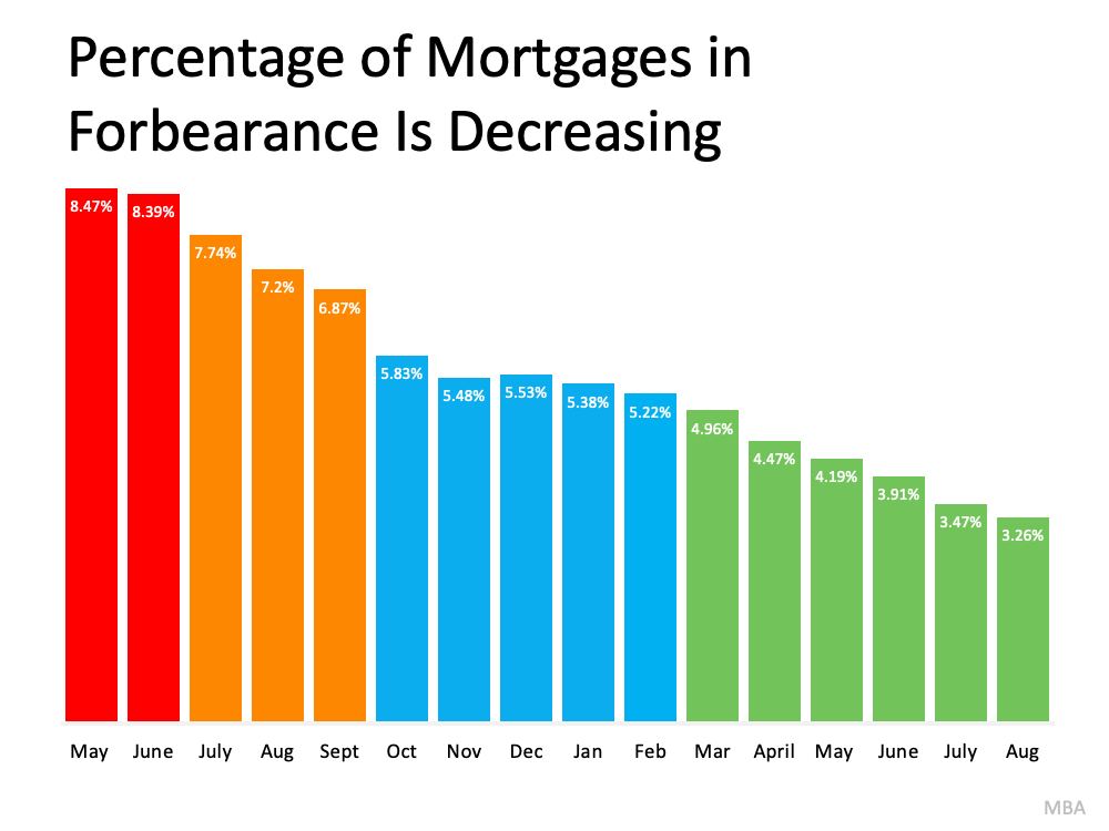 Understand Your Options To Avoid Foreclosure   Simplifying The Market